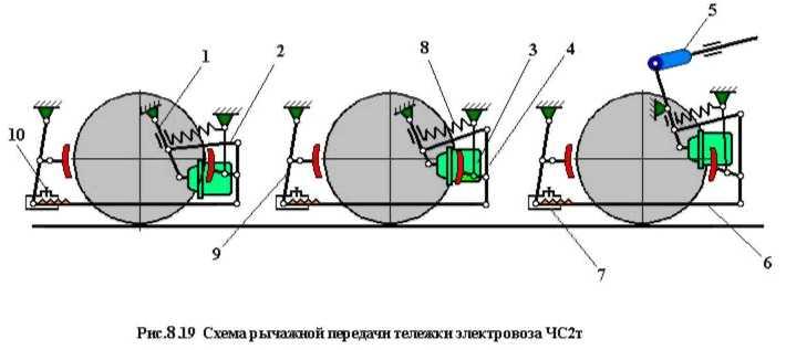 передача электровоза ЧС2т